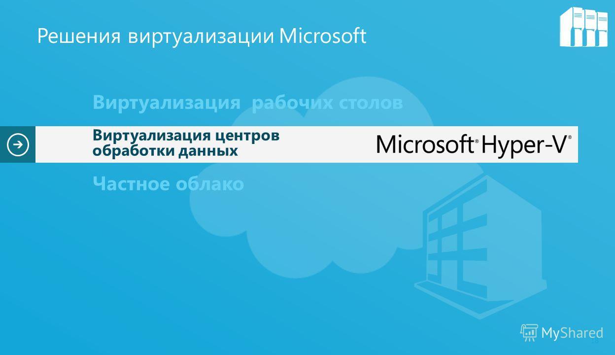 18 Виртуализация рабочих столов Виртуализация центров обработки данных Частное облако Решения виртуализации Microsoft