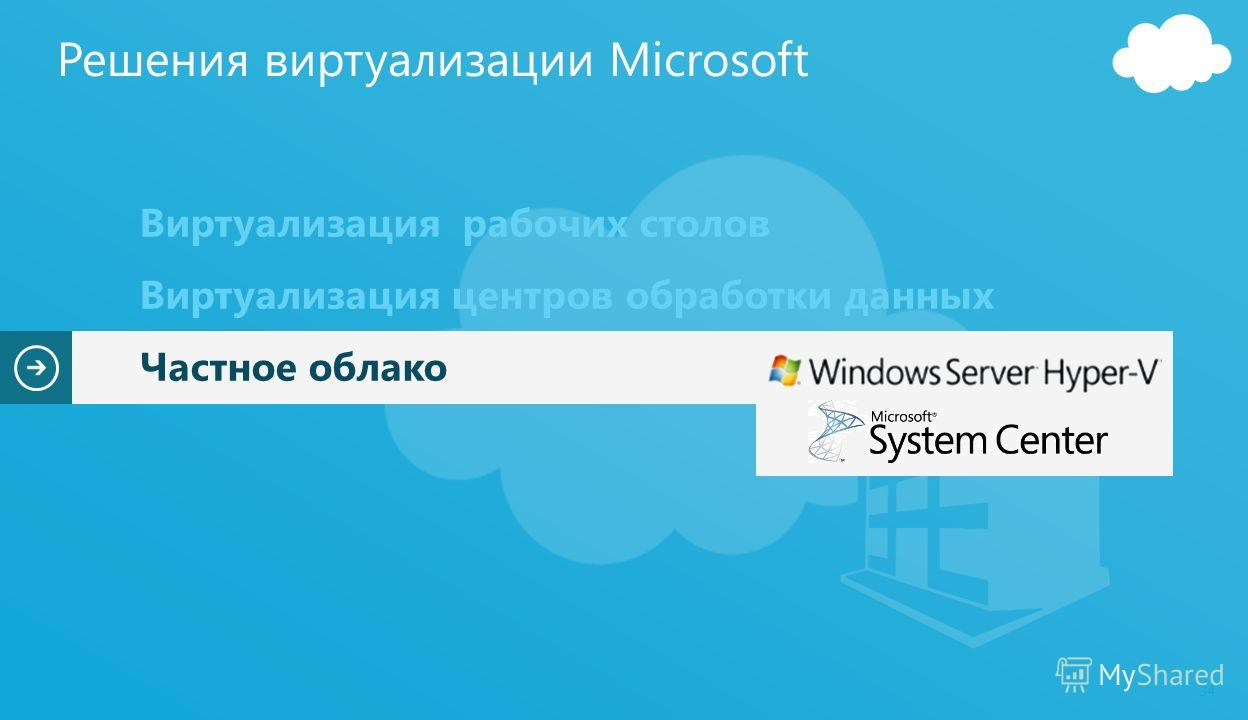 34 Виртуализация рабочих столов Виртуализация центров обработки данных Частное облако Решения виртуализации Microsoft