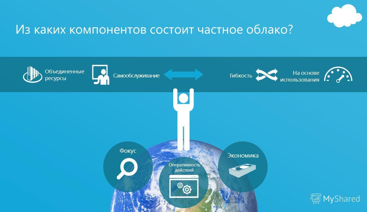 37 Из каких компонентов состоит частное облако? Объединенные ресурсы Самообслуживание На основе использования Гибкость Экономика Фокус Оперативность действий