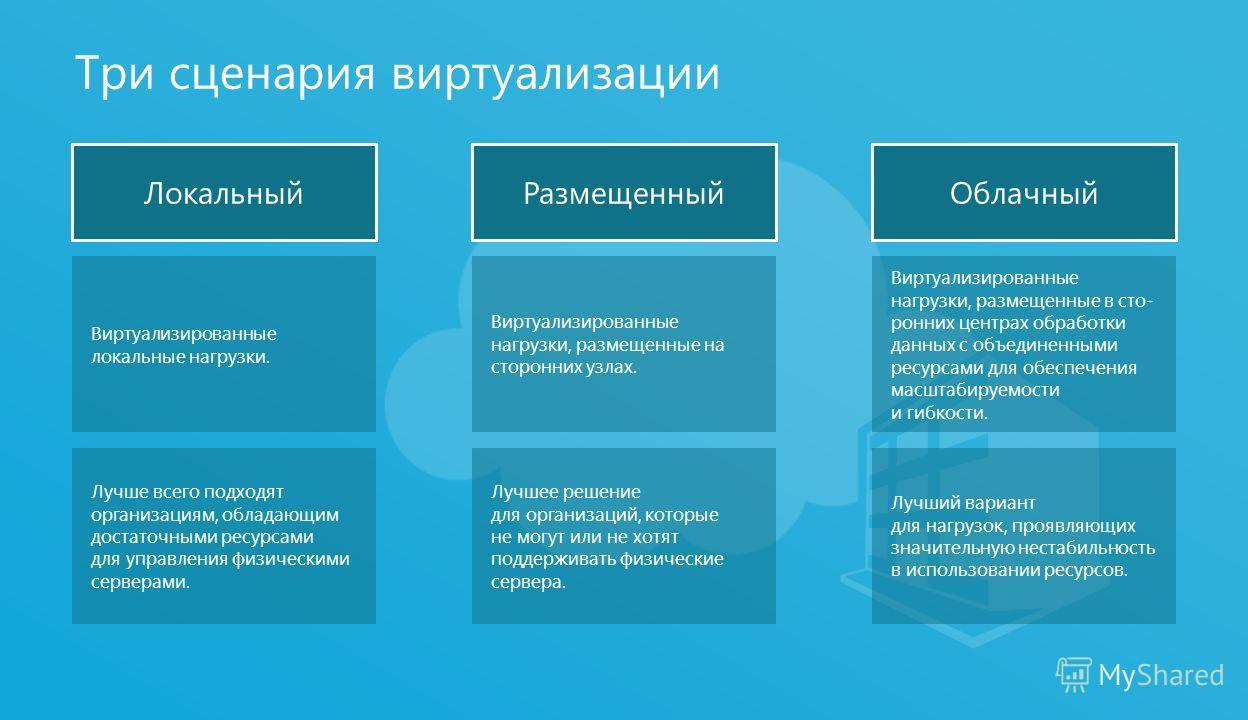 4 Три сценария виртуализации Виртуализированные локальные нагрузки. Лучше всего подходят организациям, обладающим достаточными ресурсами для управления физическими серверами. Виртуализированные нагрузки, размещенные на сторонних узлах. Лучшее решение