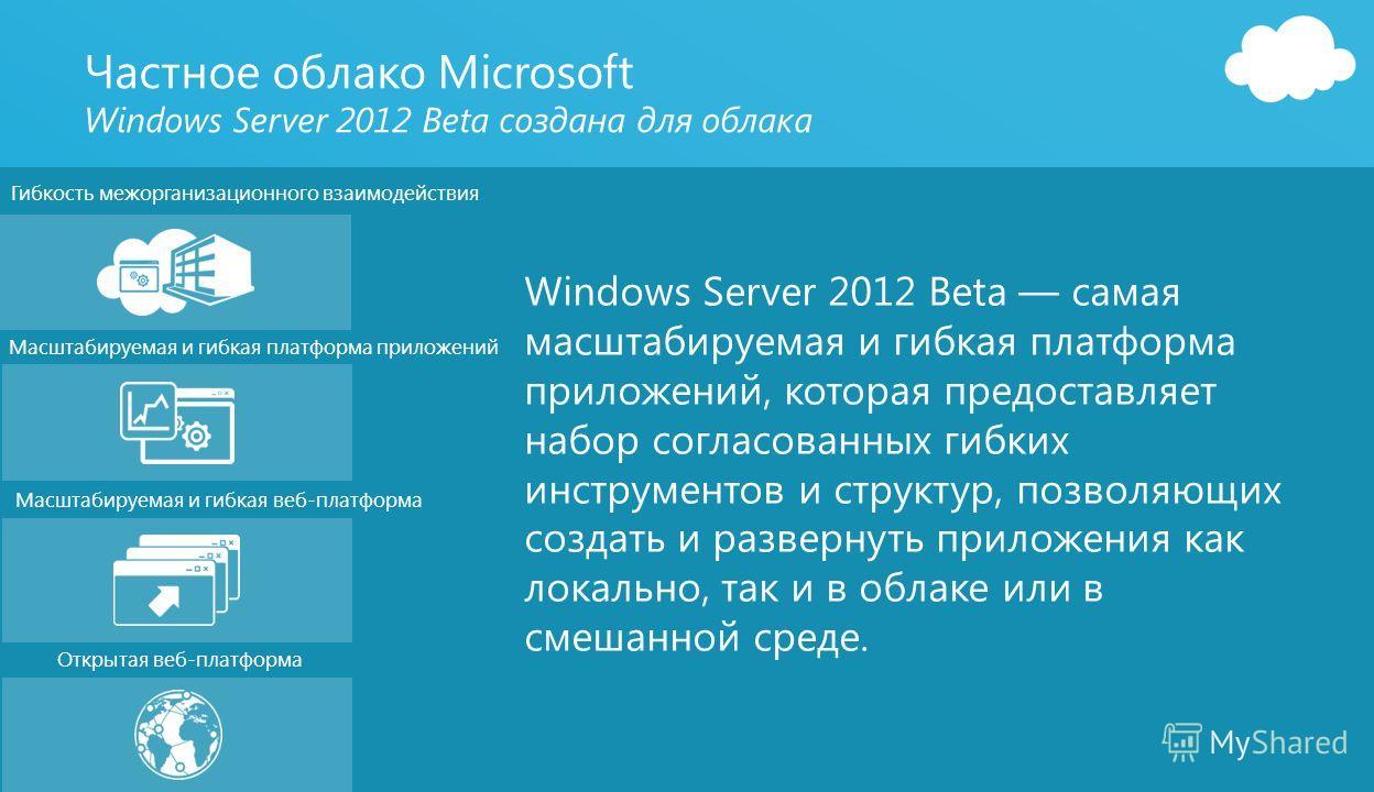 41 Гибкость межорганизационного взаимодействия Масштабируемая и гибкая платформа приложений Масштабируемая и гибкая веб-платформа Открытая веб-платформа Windows Server 2012 Beta самая масштабируемая и гибкая платформа приложений, которая предоставляе