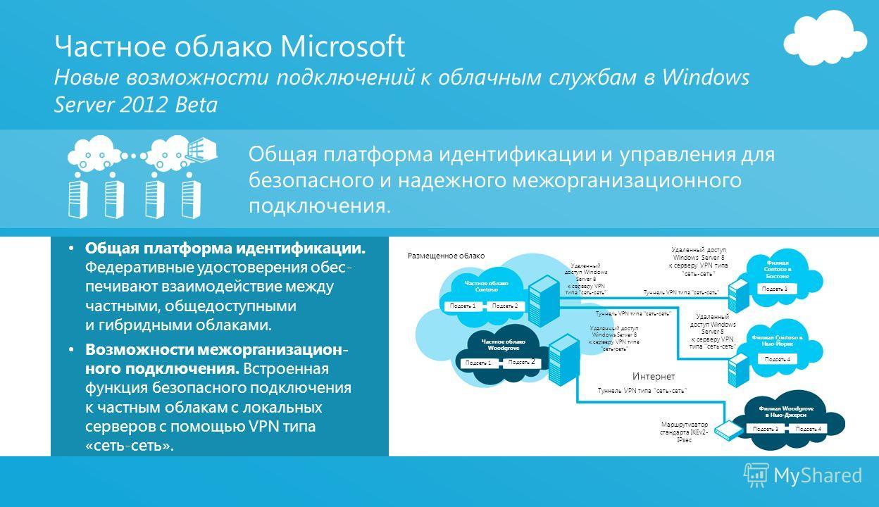 Общая платформа идентификации. Федеративные удостоверения обес- печивают взаимодействие между частными, общедоступными и гибридными облаками. Возможности межорганизацион- ного подключения. Встроенная функция безопасного подключения к частным облакам