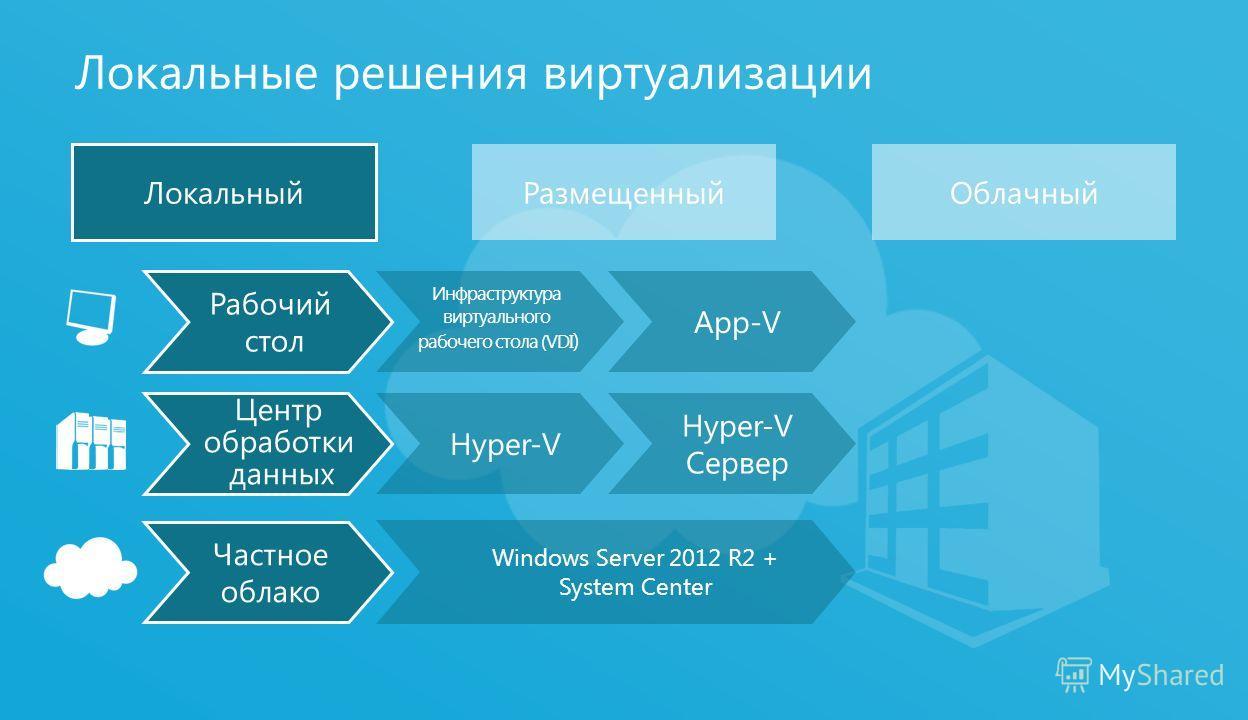 6 Локальные решения виртуализации Локальный РазмещенныйОблачный Рабочий стол Центр обработки данных Частное облако Windows Server 2012 R2 + System Center Hyper-V Сервер Инфраструктура виртуального рабочего стола (VDI ) App-V