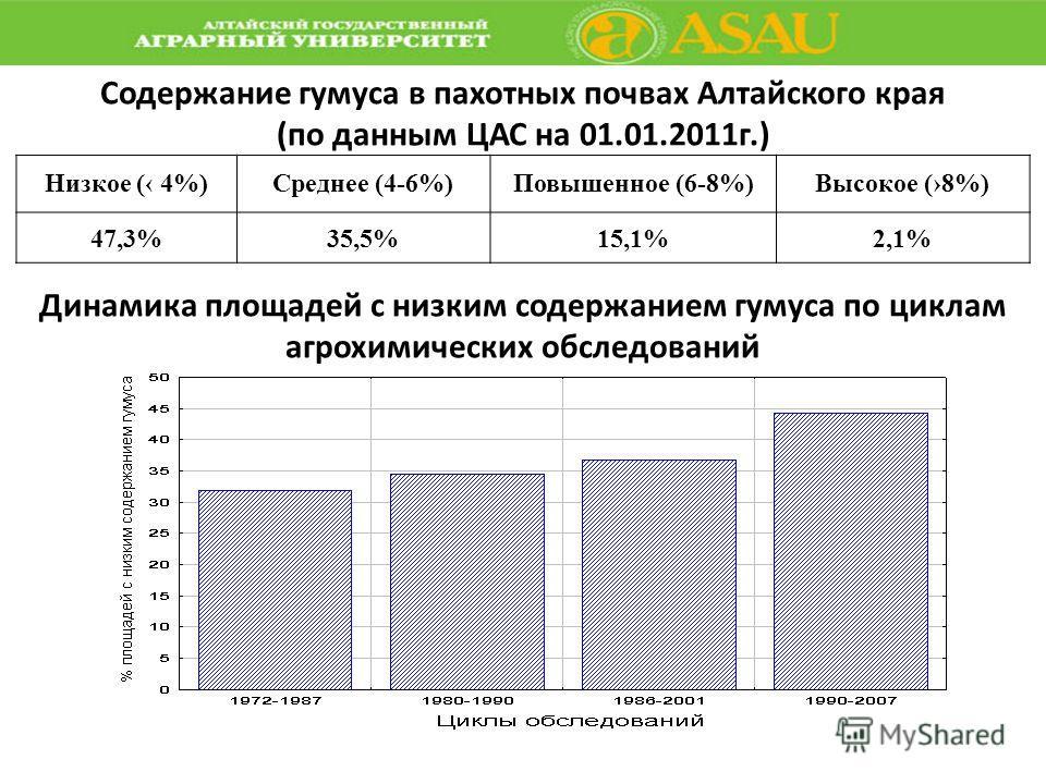 Содержание гумуса в пахотных почвах Алтайского края (по данным ЦАС на 01.01.2011г.) Низкое ( 4%)Среднее (4-6%)Повышенное (6-8%)Высокое (8%) 47,3%35,5%15,1%2,1% Динамика площадей с низким содержанием гумуса по циклам агрохимических обследований