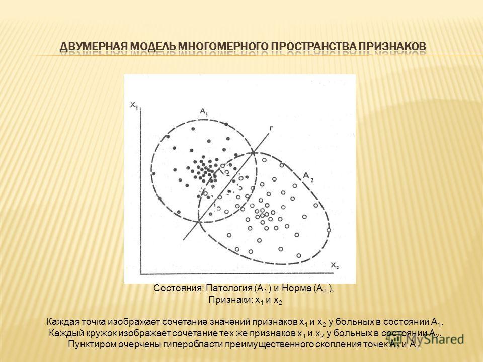 Состояния: Патология (А 1 ) и Норма (А 2 ), Признаки: х 1 и х 2 Каждая точка изображает сочетание значений признаков х 1 и х 2 у больных в состоянии А 1. Каждый кружок изображает сочетание тех же признаков х 1 и х 2 у больных в состоянии А 2. Пунктир