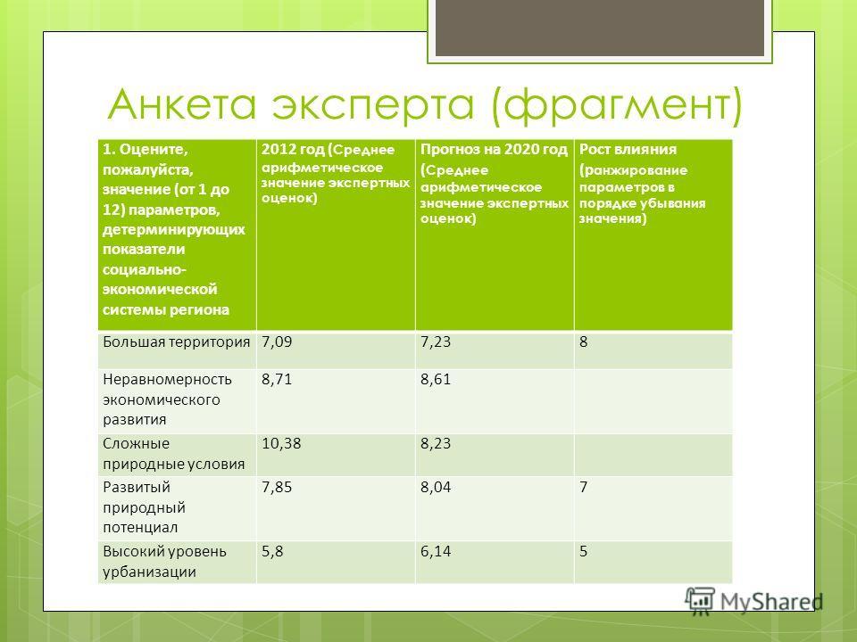 Анкета эксперта (фрагмент) 1. Оцените, пожалуйста, значение (от 1 до 12) параметров, детерминирующих показатели социально- экономической системы региона 2012 год ( Среднее арифметическое значение экспертных оценок) Прогноз на 2020 год ( Среднее арифм