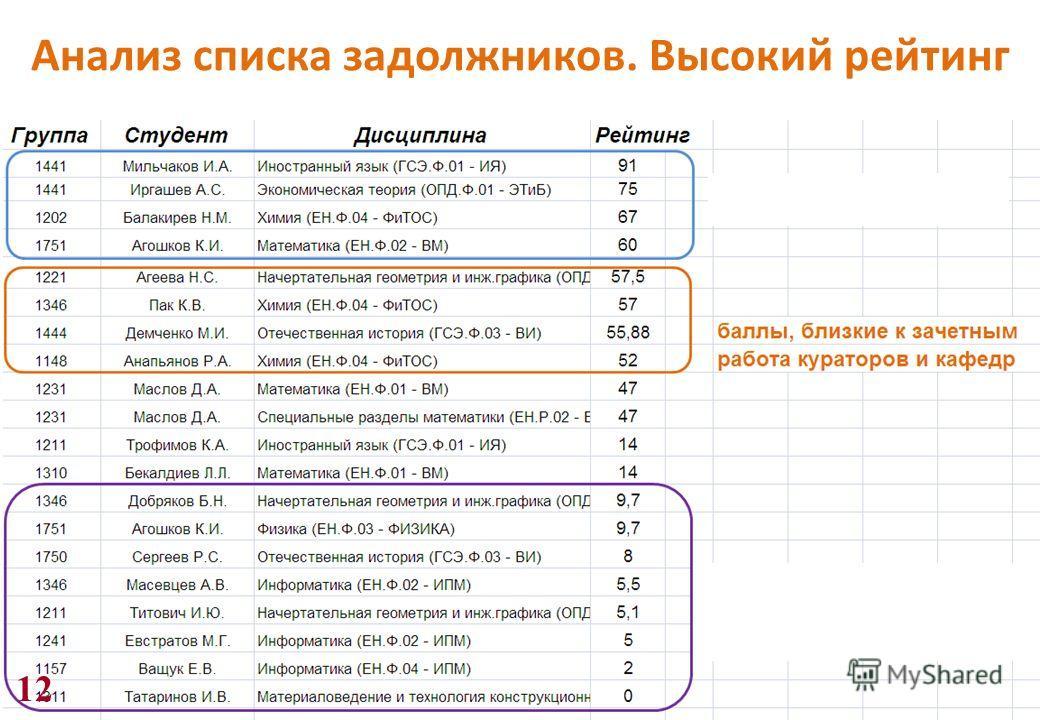 12 Анализ списка задолжников. Высокий рейтинг
