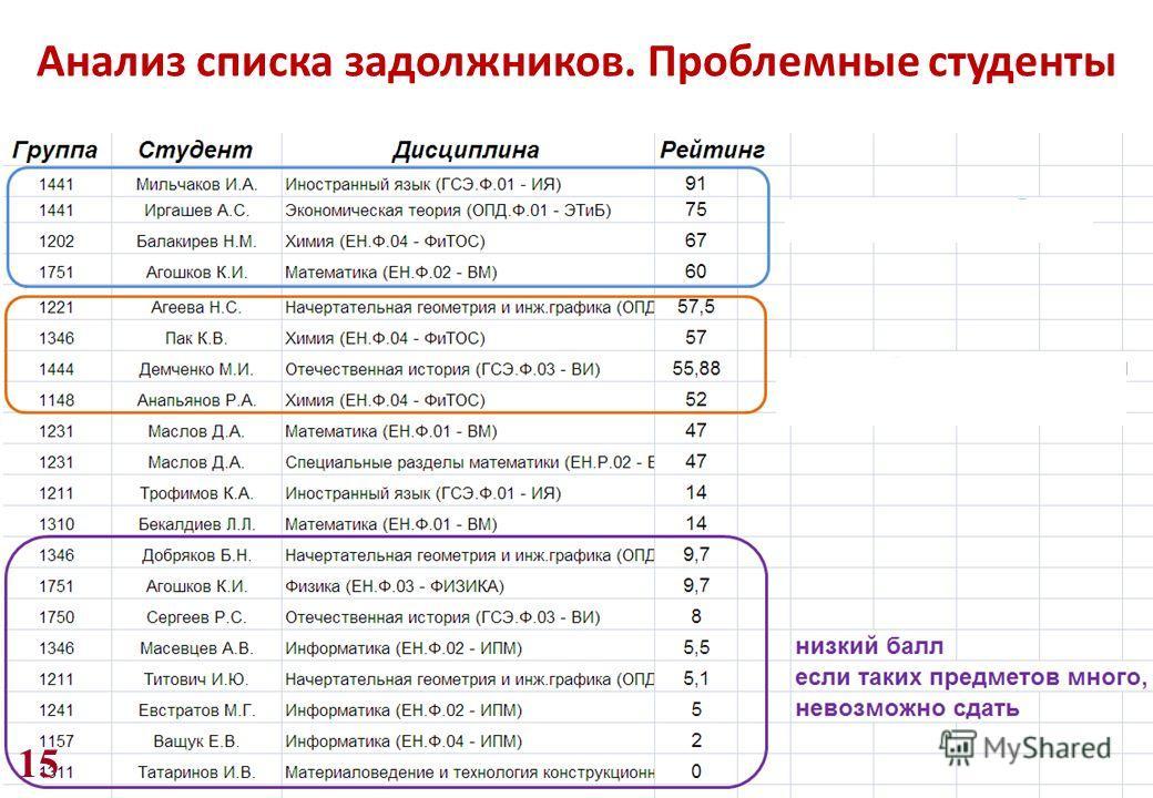 15 Анализ списка задолжников. Проблемные студенты