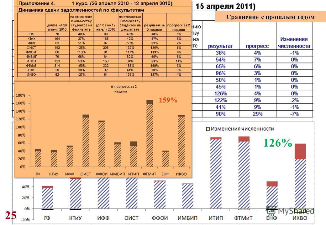 25 126% 159% Сравнение с прошлым годом