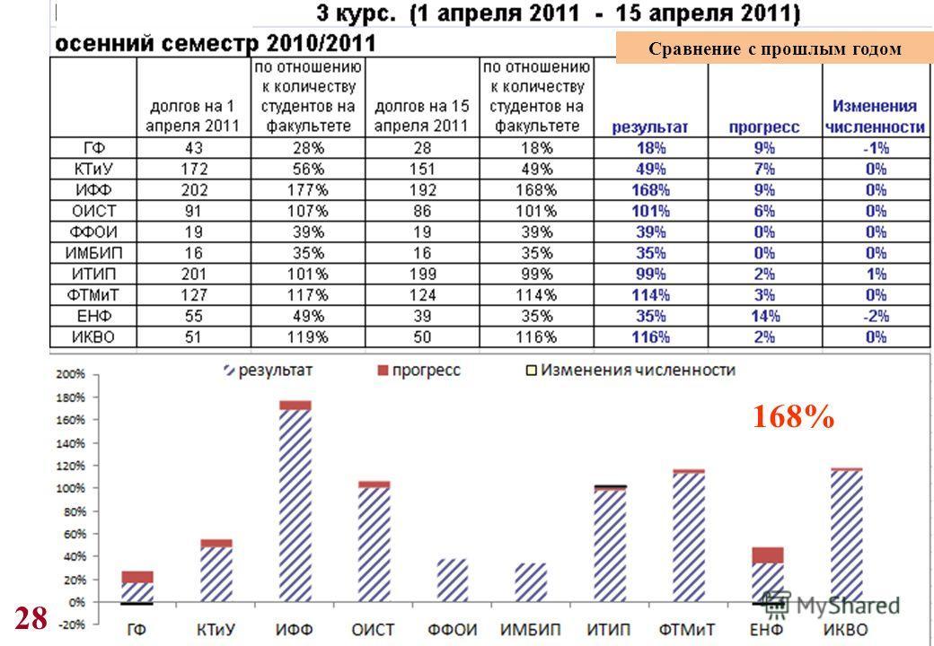 28 168% Сравнение с прошлым годом