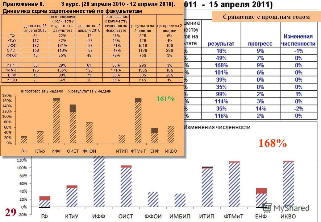 29 168% 161% Сравнение с прошлым годом