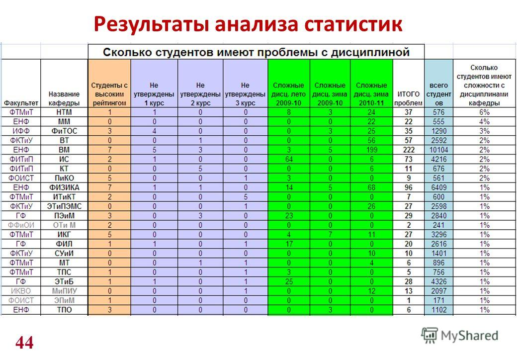 Результаты анализа статистик 44