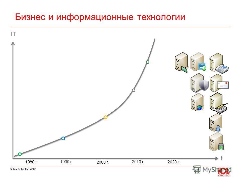 © ICL-КПО ВС 2010 Бизнес и информационные технологии IT t 1980 г. 1990 г. 2000 г. 2010 г. 2020 г.