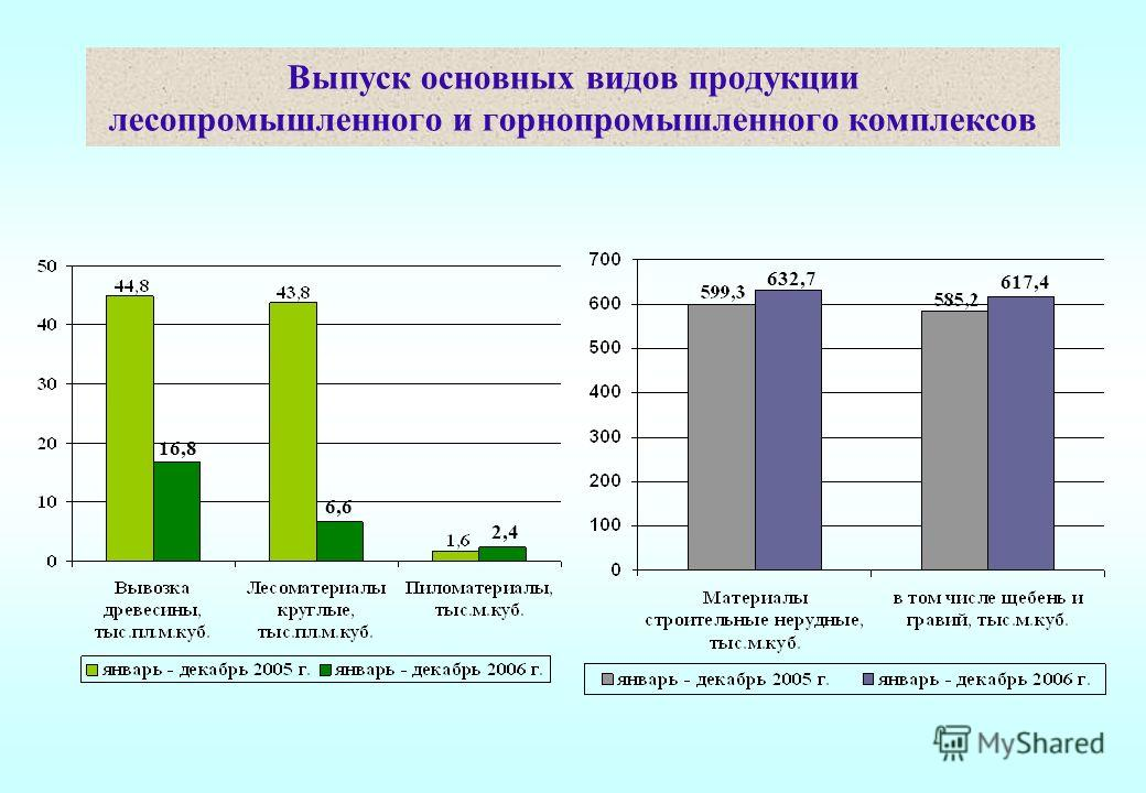 Выпуск основных видов продукции лесопромышленного и горнопромышленного комплексов 16,8 6,6 2,4 632,7 617,4