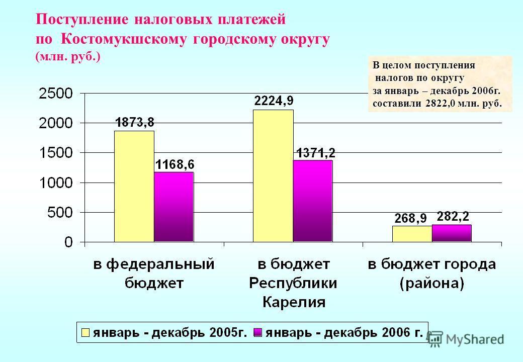 Поступление налоговых платежей по Костомукшскому городскому округу (млн. руб.) В целом поступления налогов по округу налогов по округу за январь – декабрь 2006г. составили 2822,0 млн. руб.