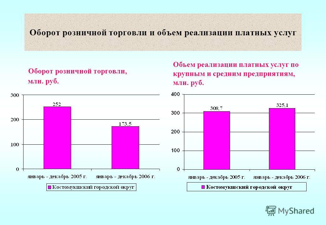 Оборот розничной торговли и объем реализации платных услуг Оборот розничной торговли, млн. руб. Объем реализации платных услуг по крупным и средним предприятиям, млн. руб.