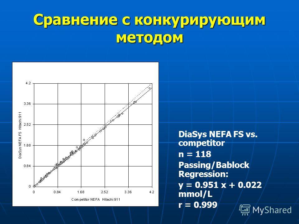 Сравнение с конкурирующим методом DiaSys NEFA FS vs. competitor n = 118 Passing/Bablock Regression: y = 0.951 x + 0.022 mmol/L r = 0.999