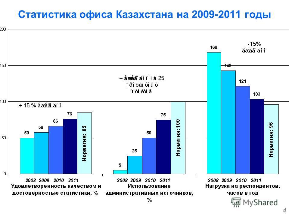 4 Статистика офиса Казахстана на 2009-2011 годы