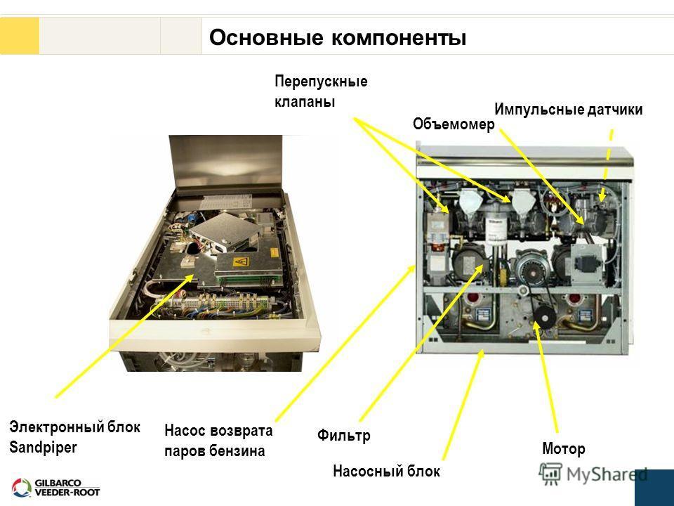 Основные компоненты Объемомер Фильтр Мотор Насосный блок Насос возврата паров бензина Электронный блок Sandpiper Перепускные клапаны Импульсные датчики