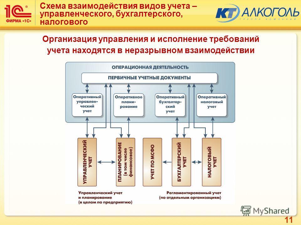 11 Схема взаимодействия видов учета – управленческого, бухгалтерского, налогового Организация управления и исполнение требований учета находятся в неразрывном взаимодействии