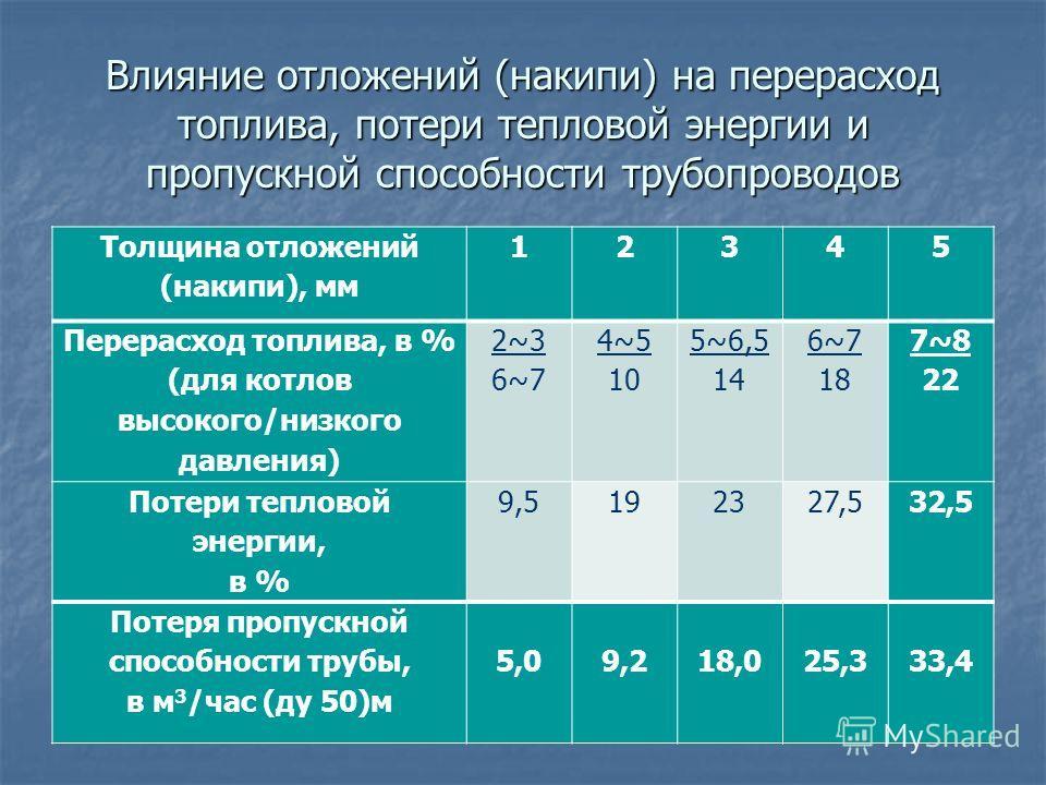 Влияние отложений (накипи) на перерасход топлива, потери тепловой энергии и пропускной способности трубопроводов Толщина отложений (накипи), мм 12345 Перерасход топлива, в % (для котлов высокого/низкого давления) 2~3 6~7 4~5 10 5~6,5 14 6~7 18 7~8 22