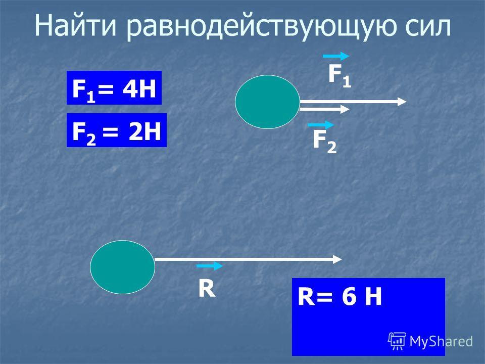 Найти равнодействующую сил F 1 = 4Н F 2 = 2Н F1F1 F2F2 R R= 6 Н