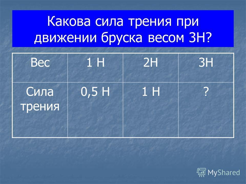Какова сила трения при движении бруска весом 3Н? Вес1 Н2Н3Н Сила трения 0,5 Н1 Н?