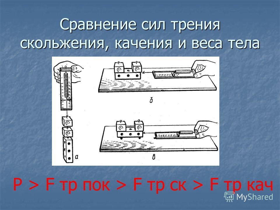 Сравнение сил трения скольжения, качения и веса тела P > F тр пок > F тр ск > F тр кач
