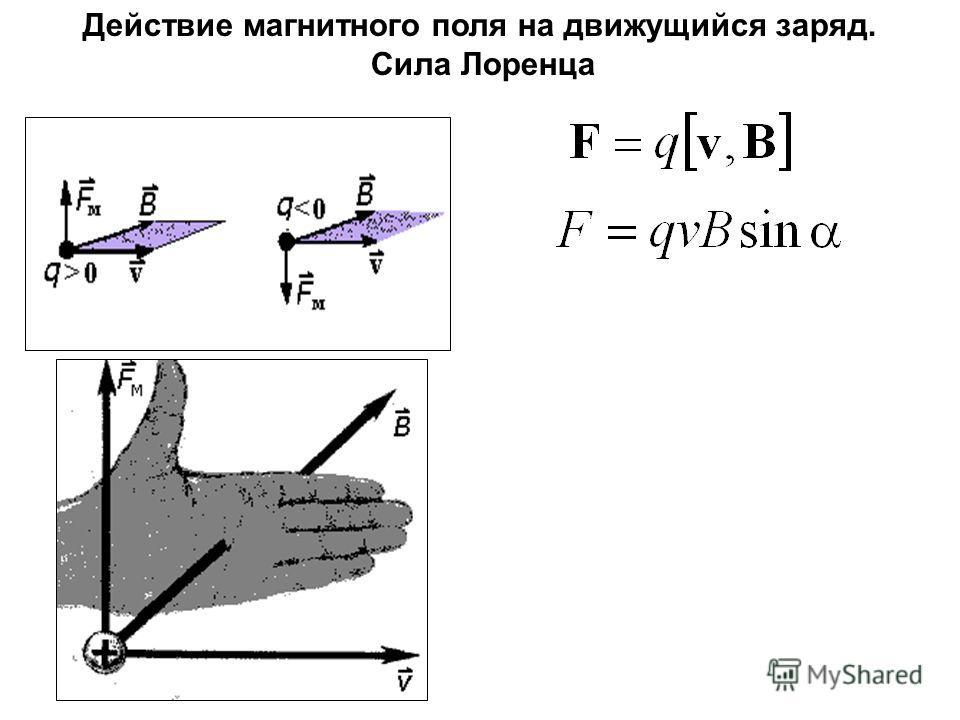 Действие магнитного поля на движущийся заряд. Сила Лоренца