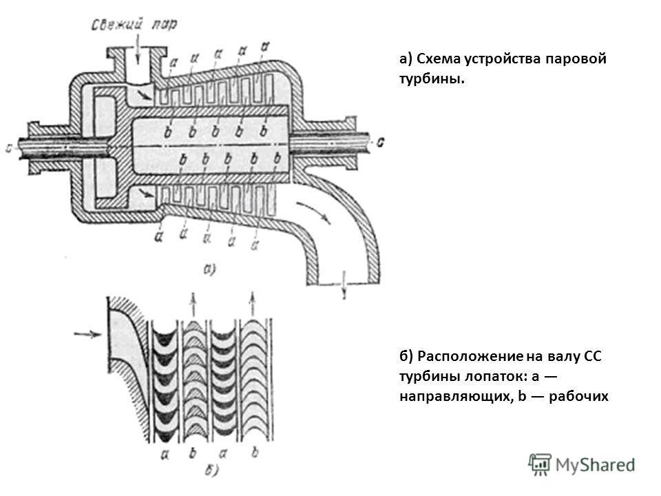 а) Схема устройства паровой турбины. б) Расположение на валу СС турбины лопаток: а направляющих, b рабочих