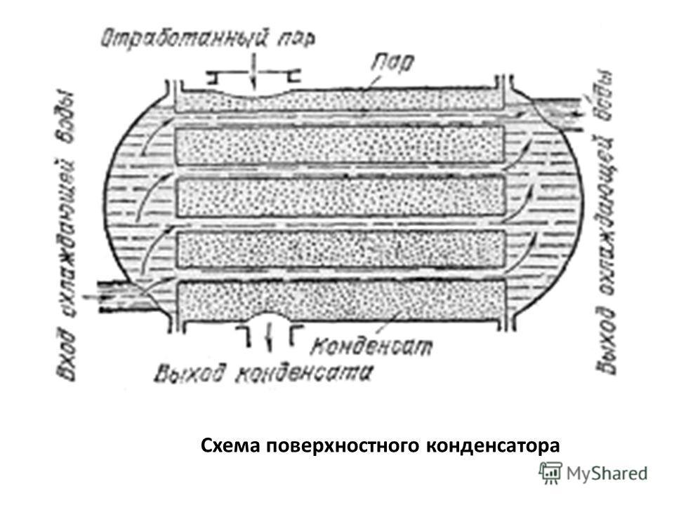 Схема поверхностного конденсатора