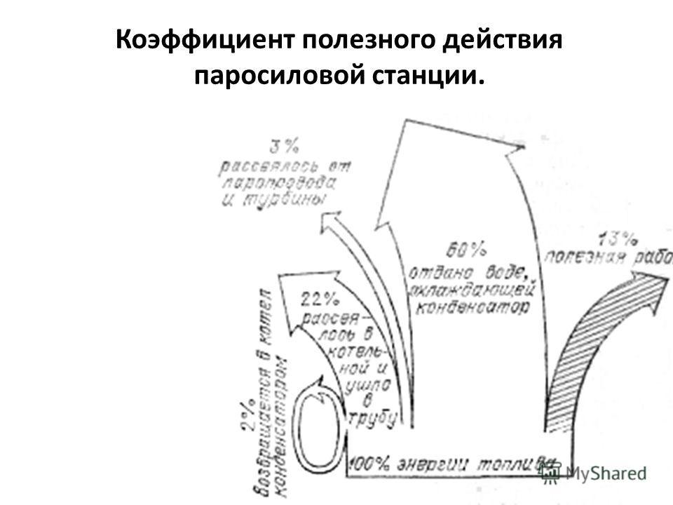Коэффициент полезного действия паросиловой станции.