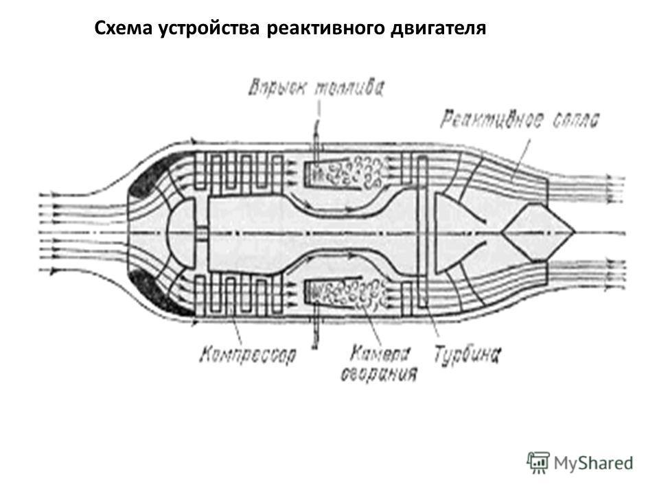 Схема устройства реактивного двигателя