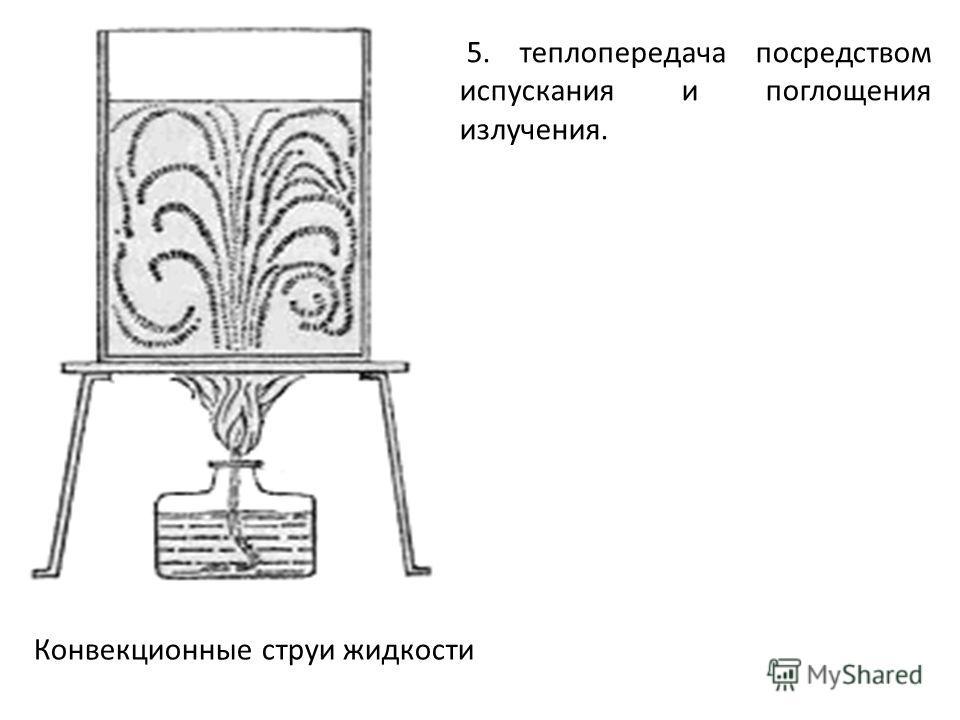 Конвекционные струи жидкости 5. теплопередача посредством испускания и поглощения излучения.