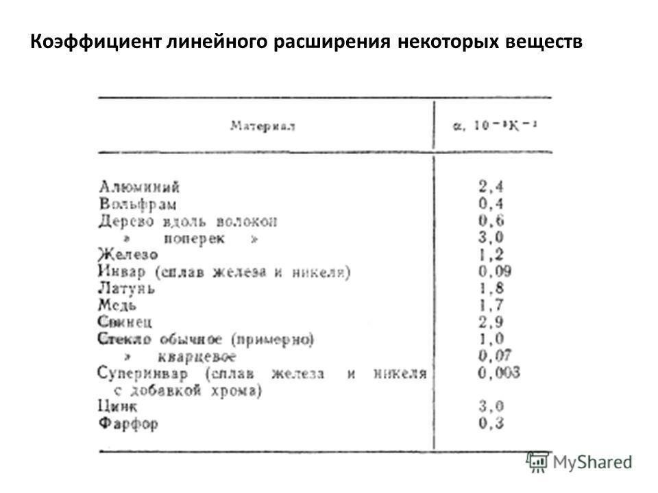 Коэффициент линейного расширения некоторых веществ