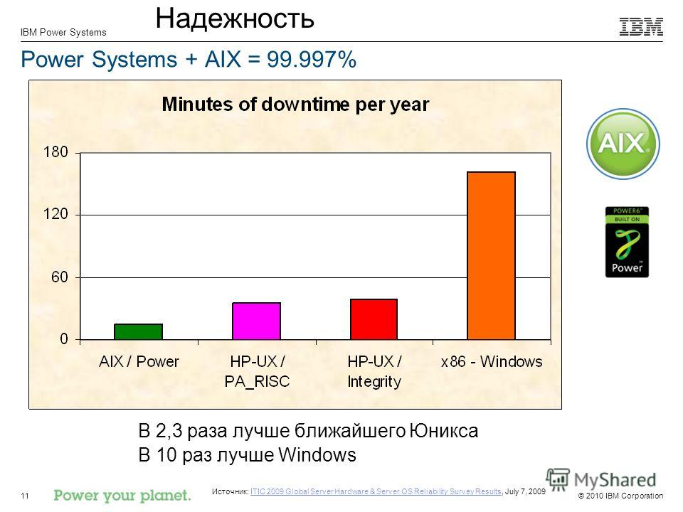 © 2010 IBM Corporation IBM Power Systems 11 Power Systems + AIX = 99.997% В 2,3 раза лучше ближайшего Юникса В 10 раз лучше Windows Источник: ITIC 2009 Global Server Hardware & Server OS Reliability Survey Results, July 7, 2009ITIC 2009 Global Server