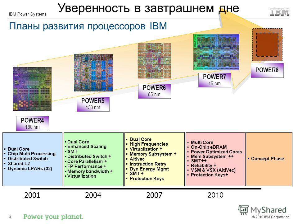 © 2010 IBM Corporation IBM Power Systems 3 Планы развития процессоров IBM 2001 Dual Core Chip Multi Processing Distributed Switch Shared L2 Dynamic LPARs (32) 2004 Dual Core Enhanced Scaling SMT Distributed Switch + Core Parallelism + FP Performance
