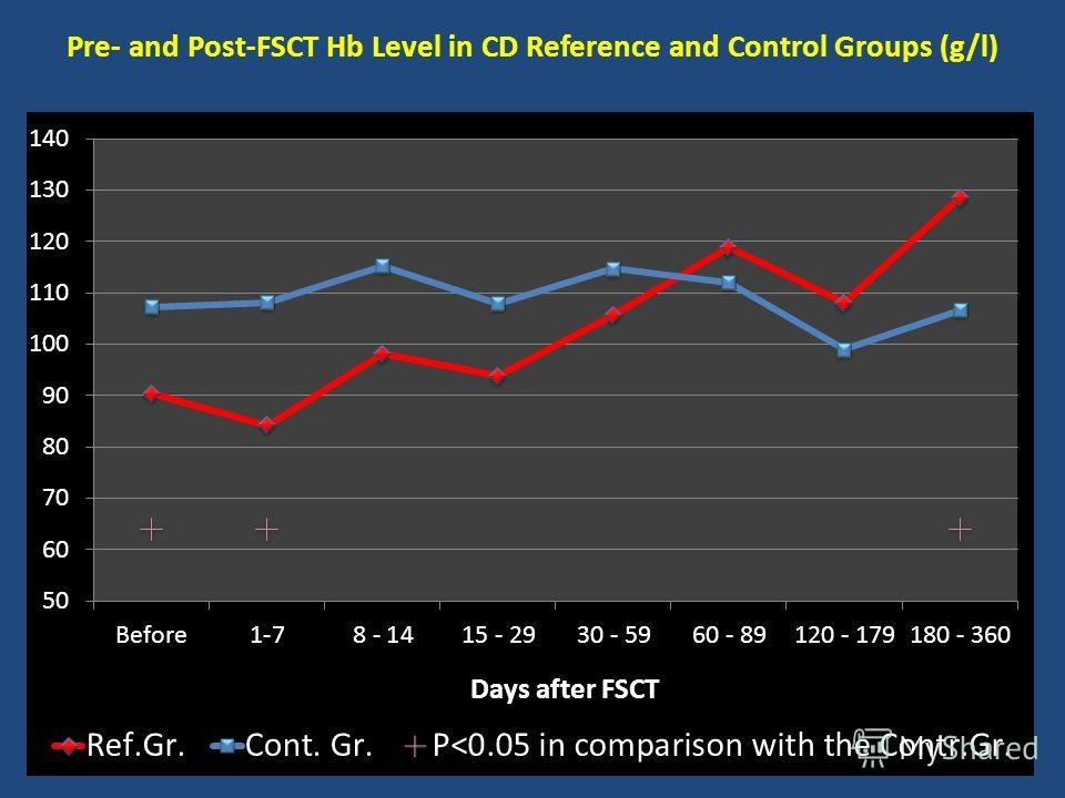 Pre- and Post-FSCT Hb Level in CD Reference and Control Groups (g/l)