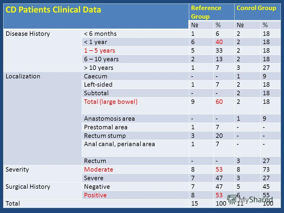 CD Patients Clinical Data Reference Group Conrol Group % % Disease History< 6 months16218 < 1 year640218 1 – 5 years533218 6 – 10 years213218 > 10 years17327 LocalizationCaecum--19 Left-sided17218 Subtotal--218 Total (large bowel)960218 Anastomosis a