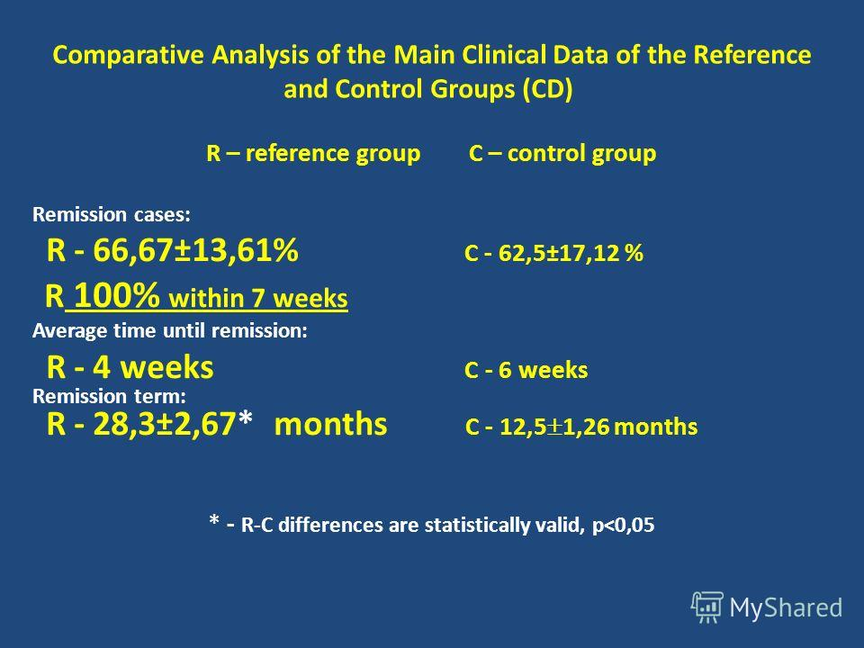 Comparative Analysis of the Main Clinical Data of the Reference and Control Groups (CD) R – reference group C – control group Remission cases: R - 66,67±13,61% C - 62,5±17,12 % R 100% within 7 weeks Average time until remission: R - 4 weeks C - 6 wee