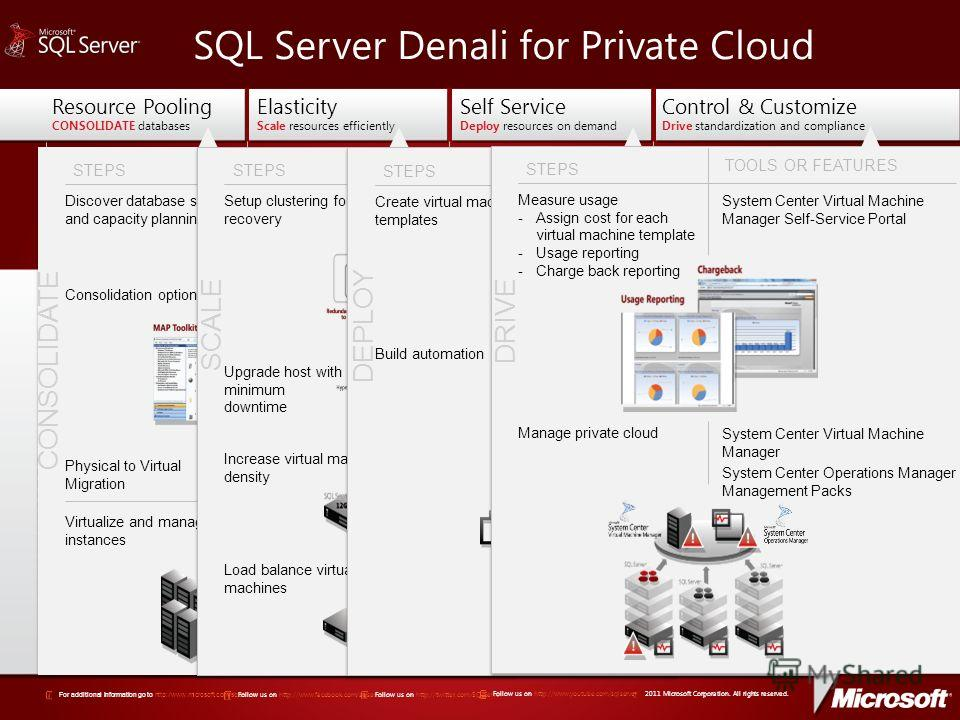 Call to Action Learn more at http://www.microsoft.com/ SQLServerPrivateCloud BENEFITS o Faster time to market - Automation without compromising control o Reduce administration overhead o Business units can request resources on demand BENEFITS o Enfor