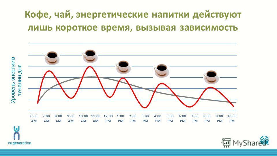 Кофе, чай, энергетические напитки действуют лишь короткое время, вызывая зависимость 6:007:008:009:0010:0011:0012:001:002:003:004:005:006:007:008:009:0010:00 AM PM Уровень энергии в течении дня