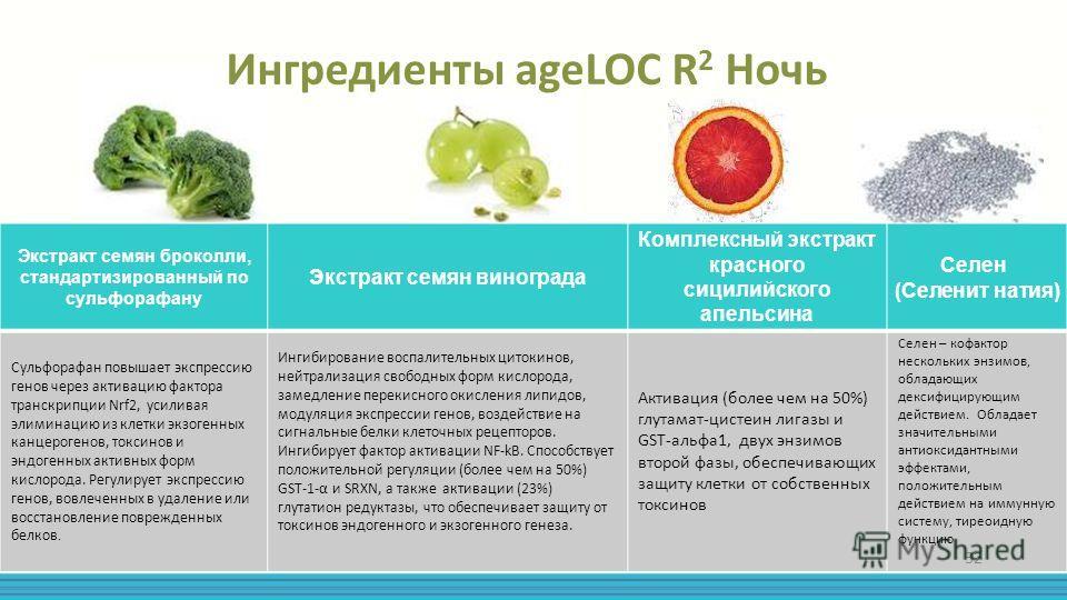 Ингредиенты ageLOC R 2 Ночь Экстракт семян броколли, стандартизированный по сульфорафану Экстракт семян винограда Комплексный экстракт красного сицилийского апельсина Селен (Селенит натия) Сульфорафан повышает экспрессию генов через активацию фактора