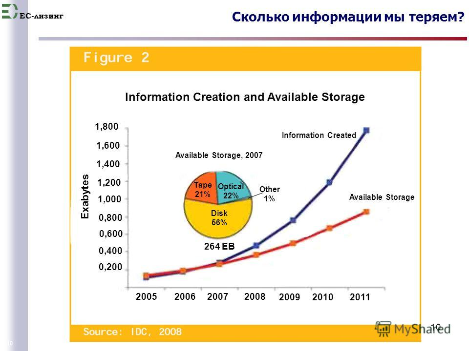 EC-лизинг 10 Сколько информации мы теряем? 10 1,800 1,600 1,400 1,200 1,000 0,800 0,600 0,400 0,200 2005 2006 2007 2008 2009 2010 2011 Exabytes Available Storage Information Created Available Storage, 2007 Tape 21% Disk 56% Optical 22% Other 1% 264 E