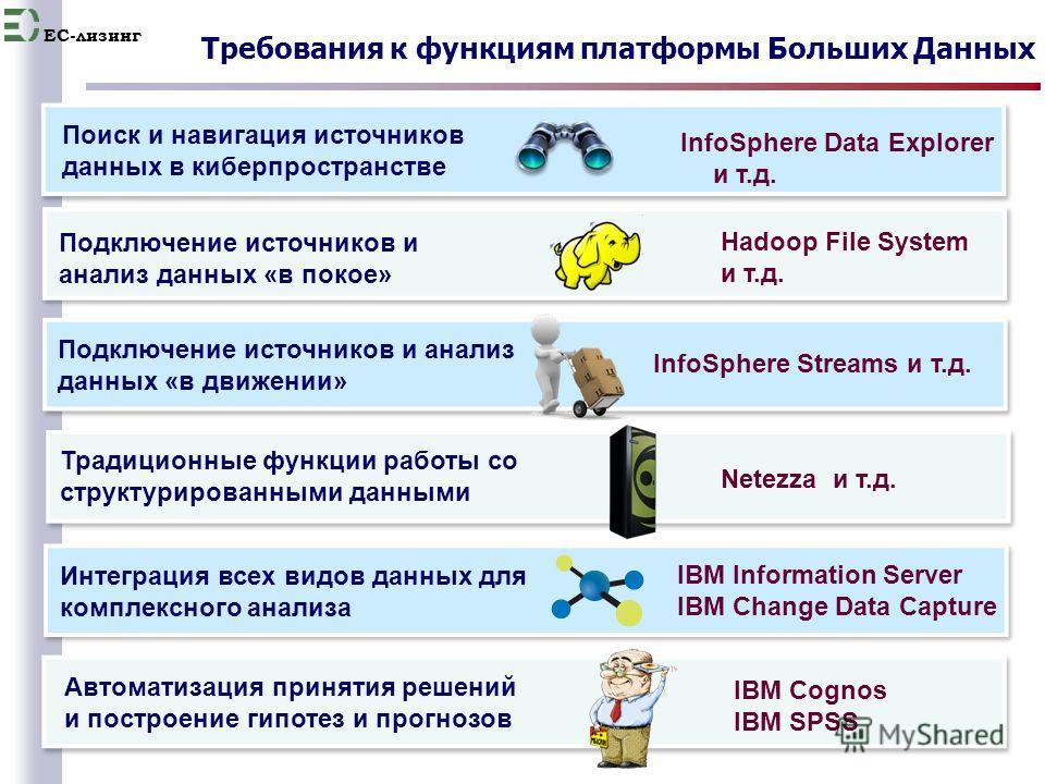 EC-лизинг 23 Требования к функциям платформы Больших Данных Подключение источников и анализ данных «в покое» Традиционные функции работы со структурированными данными Интеграция всех видов данных для комплексного анализа Поиск и навигация источников