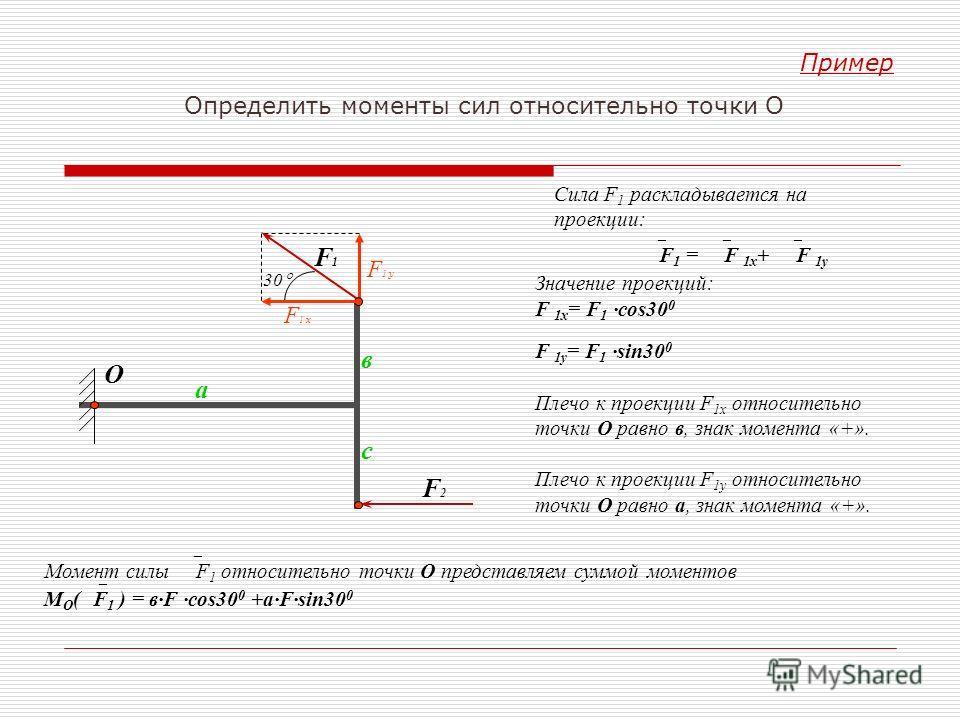 Пример Определить моменты сил относительно точки О Сила F 1 раскладывается на проекции: F 1 = F 1х + F 1y Значение проекций: F 1x = F 1 ·cos30 0 F 1у = F 1 ·sin30 0 Плечо к проекции F 1x относительно точки О равно в, знак момента «+». Плечо к проекци