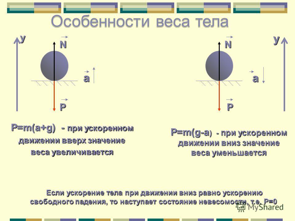 у Р N P=m(a+g) - при ускоренном движении вверх значение веса увеличивается а N а Р P=m(g-a ) - при ускоренном движении вниз значение веса уменьшается у Если ускорение тела при движении вниз равно ускорению свободного падения, то наступает состояние н