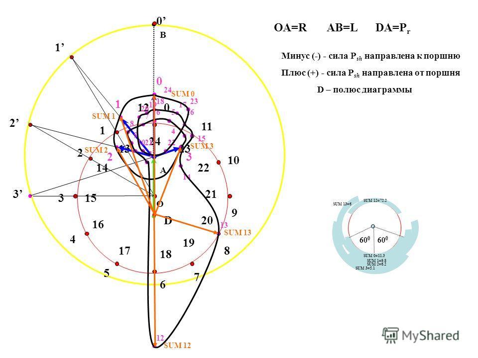 A B O ОА=RАВ=L 0 1 2 3 4 5 6 7 8 9 10 11 17 19 18 20 22 21 23 24 16 15 14 13 12 1 0 D DA=P r Минус (-) - сила P sh направлена к поршню Плюс (+) - сила P sh направлена от поршня 0 1 2 3 23 4 56 7 8 9 10 11 12 13 17 14 16 15 18 19 20 2122 23 24 D – пол