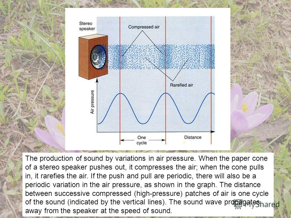 The production of sound by variations in air pressure. When the paper cone of a stereo speaker pushes out, it compresses the air; when the cone pulls in, it rarefies the air. If the push and pull are periodic, there will also be a periodic variation