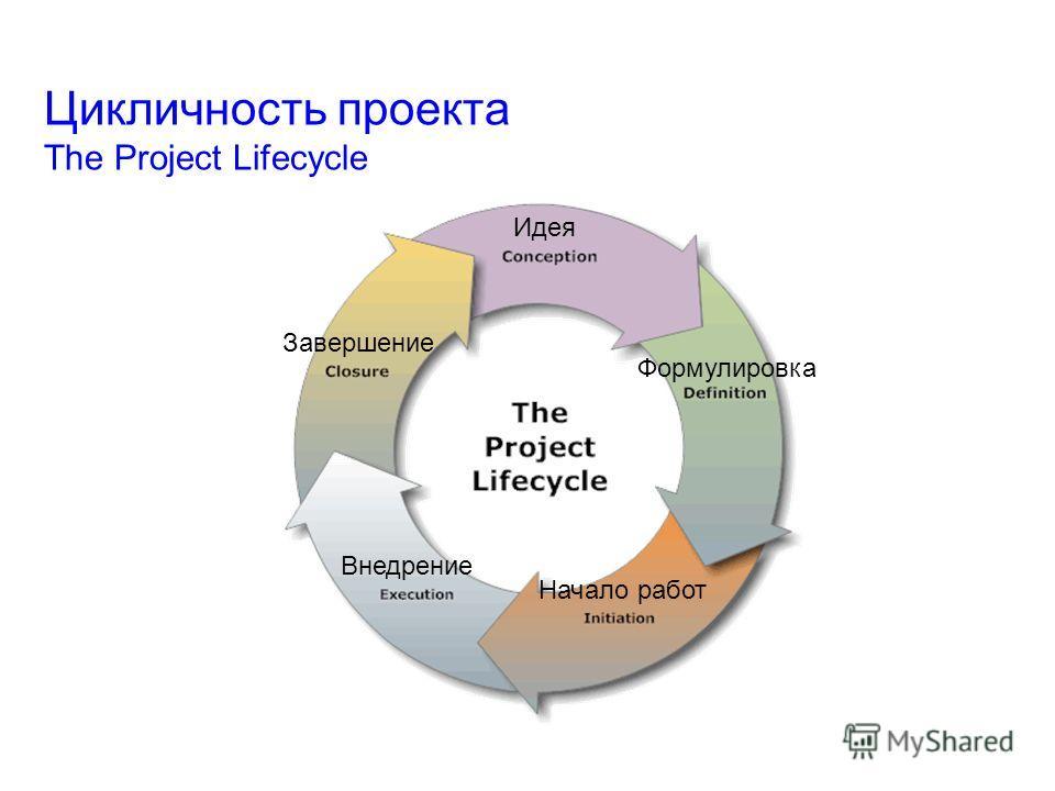 Цикличность проекта The Project Lifecycle Идея Формулировка Начало работ Внедрение Завершение